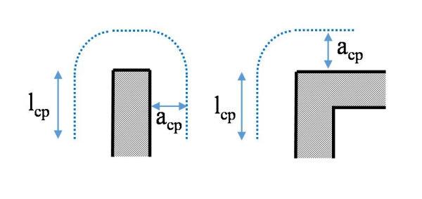 Położenie linii całkowania