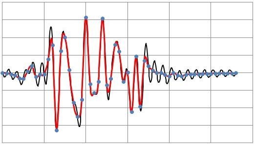 Przepróbkowanie funkcji obciążenia dynamicznego