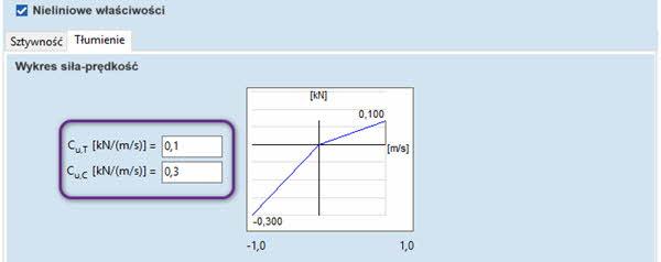 Współczynnik tłumienia dla elementów typu sprężyna