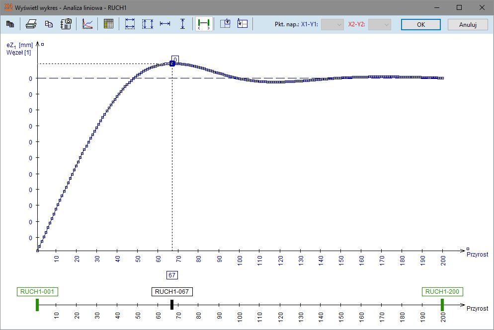 Wyniki węzłowe dla obciążenia ruchomego jako wykres